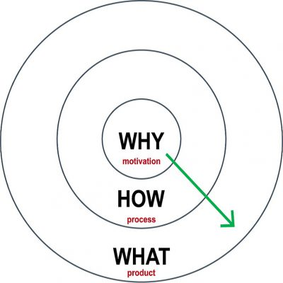 A Leader Has A Why